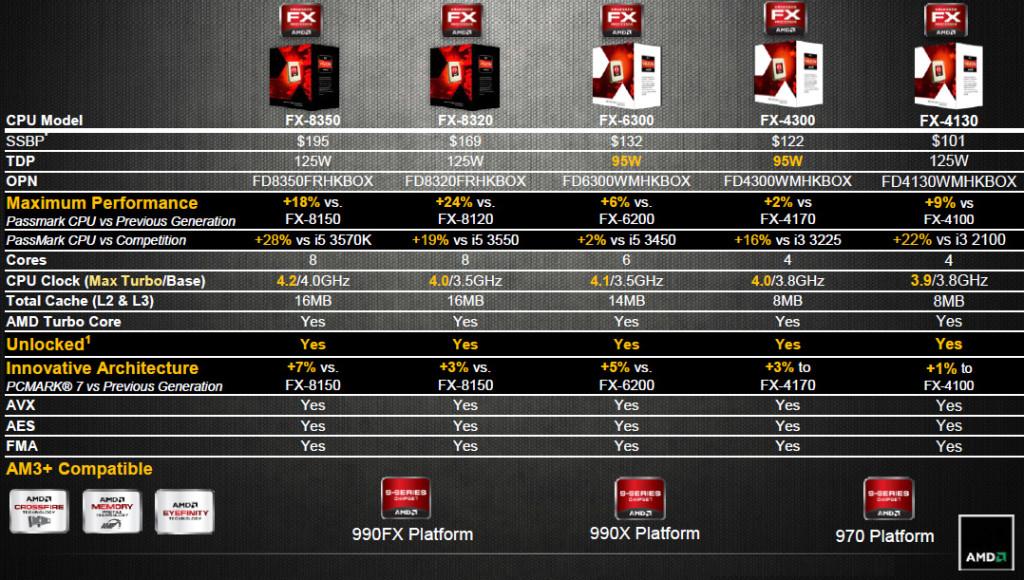 AMD FXVishera