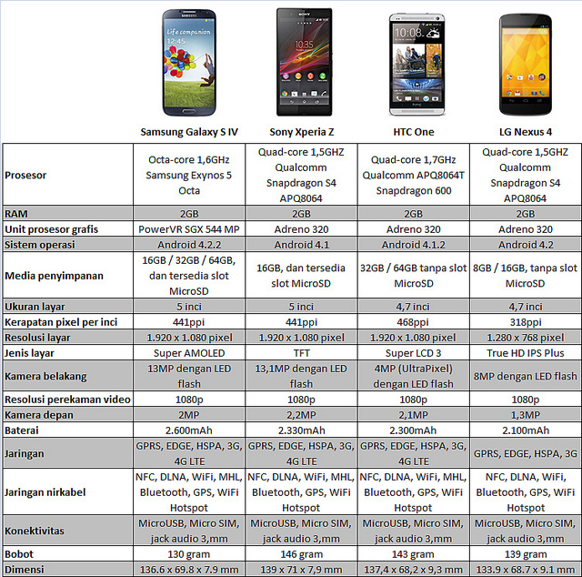 Perbandingan Galaxy S IV , Xperia Z, HTC One, Nexus 4