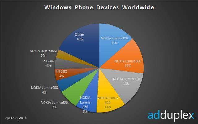 Nokia Lumia 920 Smartphone Terlaris Berbasis Windows Phone