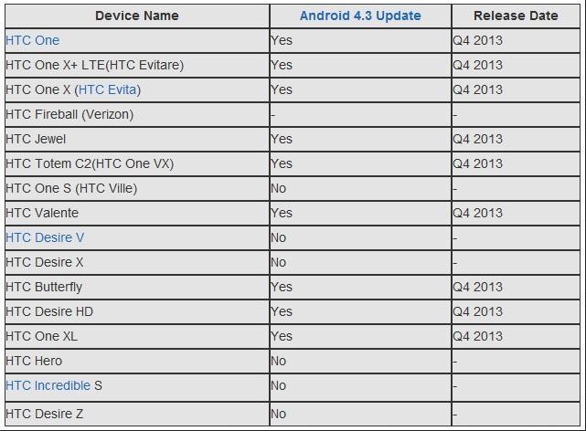 Inilah Daftar Perangkat HTC Yang Akan Mendapat Update Android 4.3