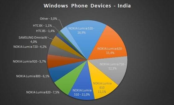 Pasar Windows Phone di India