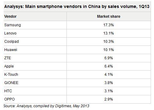 Penjualan Smartphone di China