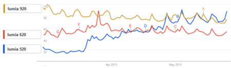 grafik perbandingan Nokia Lumia