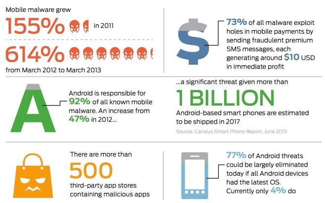 Malware Diciptakan Untuk Ancam Android