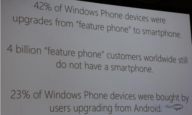 Pengguna Windows Phone Berasal dari Pengguna Android