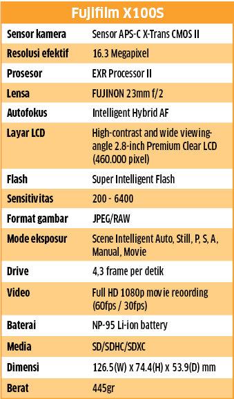 Spesifikasi FujiFilm S100X