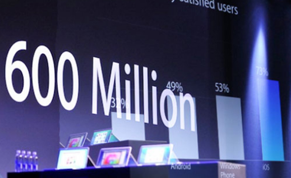 Apple: Perangkat iOS Terjual 600 Juta Unit Lebih di Seluruh Dunia