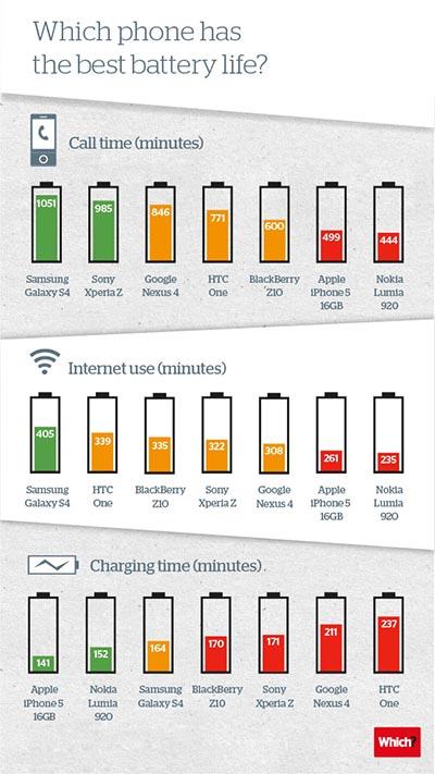 Smartphone Dengan Daya Tahan Baterai Awet