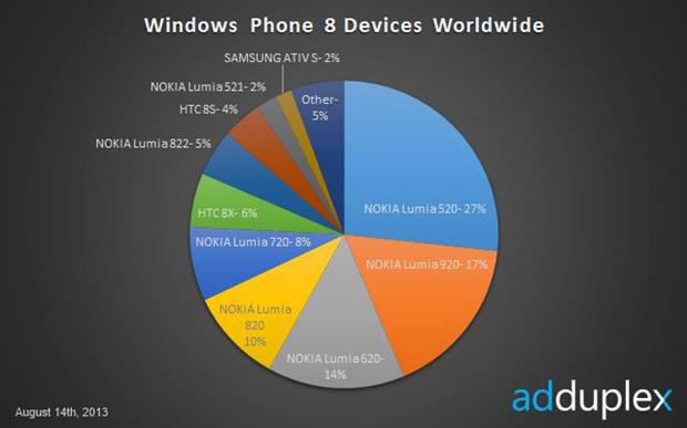 Nokia Lumia 520 Kuasai 27 Persen Pangsa Pasar Windows Phone 8