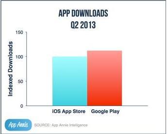 App Annie, Google Play kalahkan iTunes App Store dari jumlah unduhan aplikasi