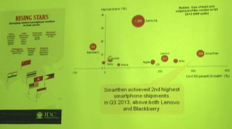 Inilah Handphone terlaris di Indonesia versi IDC
