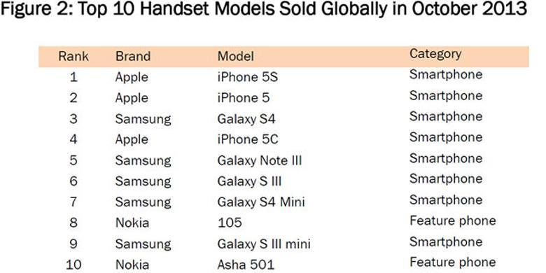 iPhone 5S Dinobatkan sebagai Smartphone Terpopuler Ungguli Galaxy S4