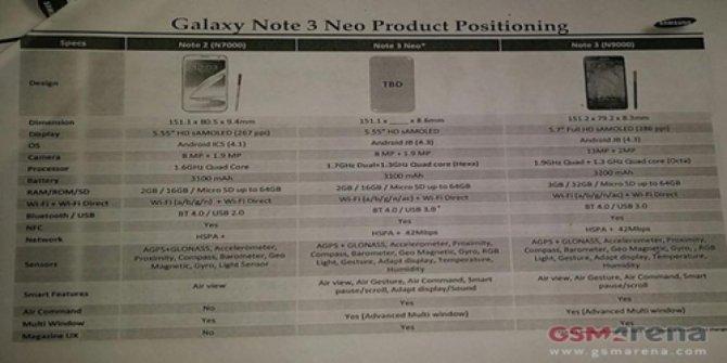 Samsung Galaxy Note 3 Neo, Smartphone Pertama Prosesor Hexa-Core