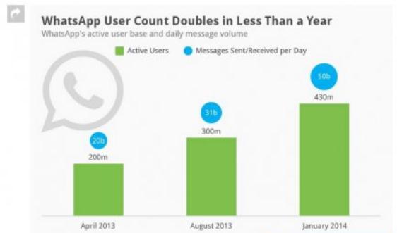 WhatsApp Berhasil Raih 430 Juta Pengguna Aktif