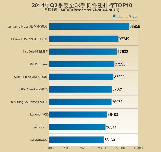10 Smartphone Android Performa Terbaik Versi AnTuTu