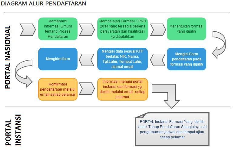 Cara Pendaftaran Online CPNS 2014