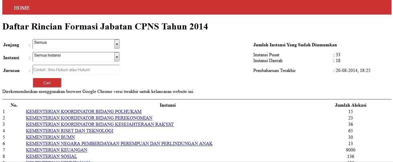 Daftar Rincian Formasi CPNS