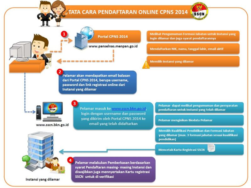 Cara Pendaftaran CPNS 2014 Online di panselnas.menpan.go.id dan sscn.go.id