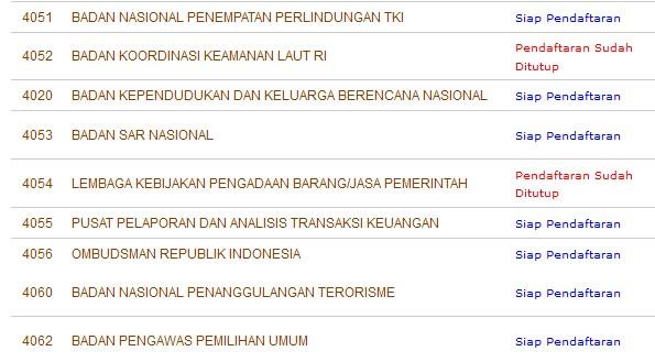 Daftar Instansi yang Sudah Menutup Pendaftaran CPNS