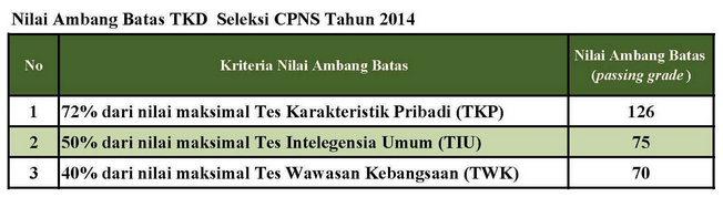 Passing Grade CPNS 2014
