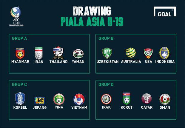 Piala Asia U-19 Klasemen Sementara Grup A dan C